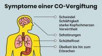 COV_Symptome_einer_CO-Vergiftung_web
